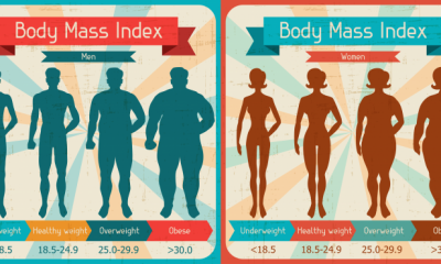 Researchers find 'BMI' health measure faulty