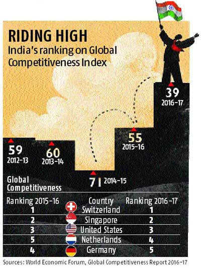 India gains 39th rank on competitiveness Index