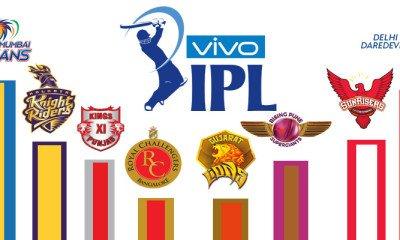BCCI confirms IPL worth of $4.5 billion