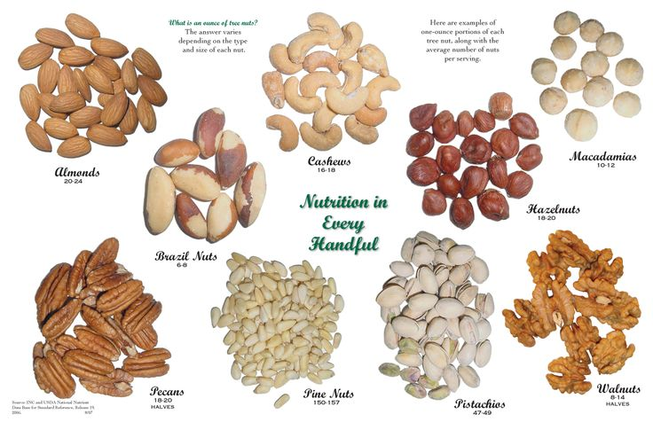 Here are some astonishing facts related to National Nut Day
