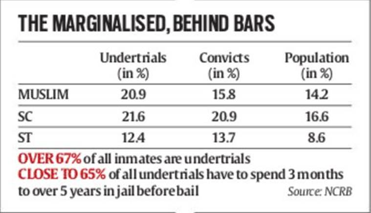 Muslims, Tribal & Dalits face maximum undertrials: NCRB