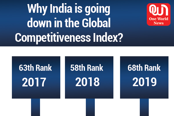 India in Global Competitiveness Index
